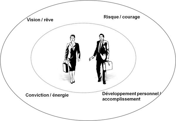 4 piliers de l'esprit entrepreneurial