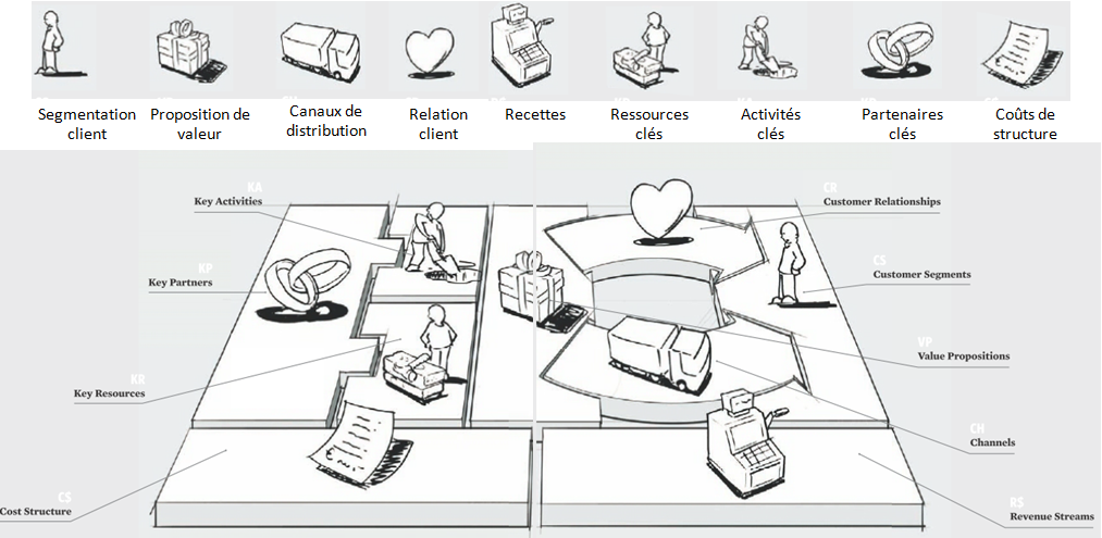 Business model generation canvas en français