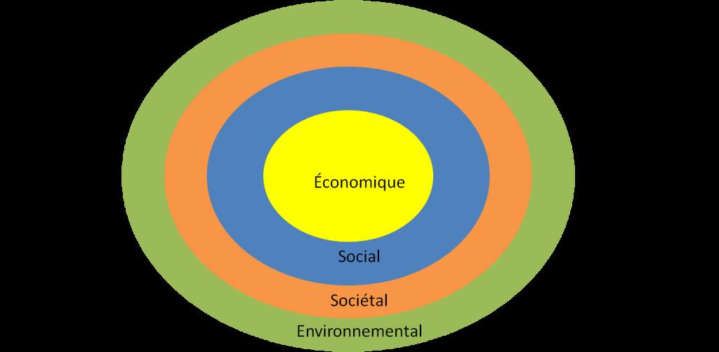 les 4 piliers du développement durable