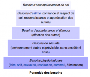 pyramide des besoins Maslow - wikipedia