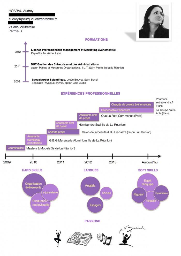 cv design pour PE
