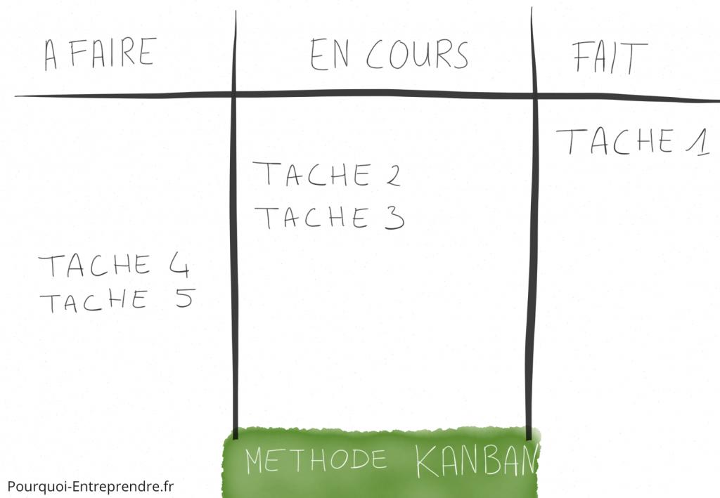 Kanban gestion tache collective