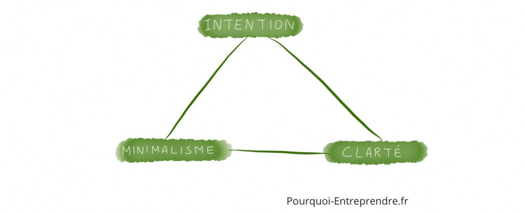 simplicité gestion tache collective