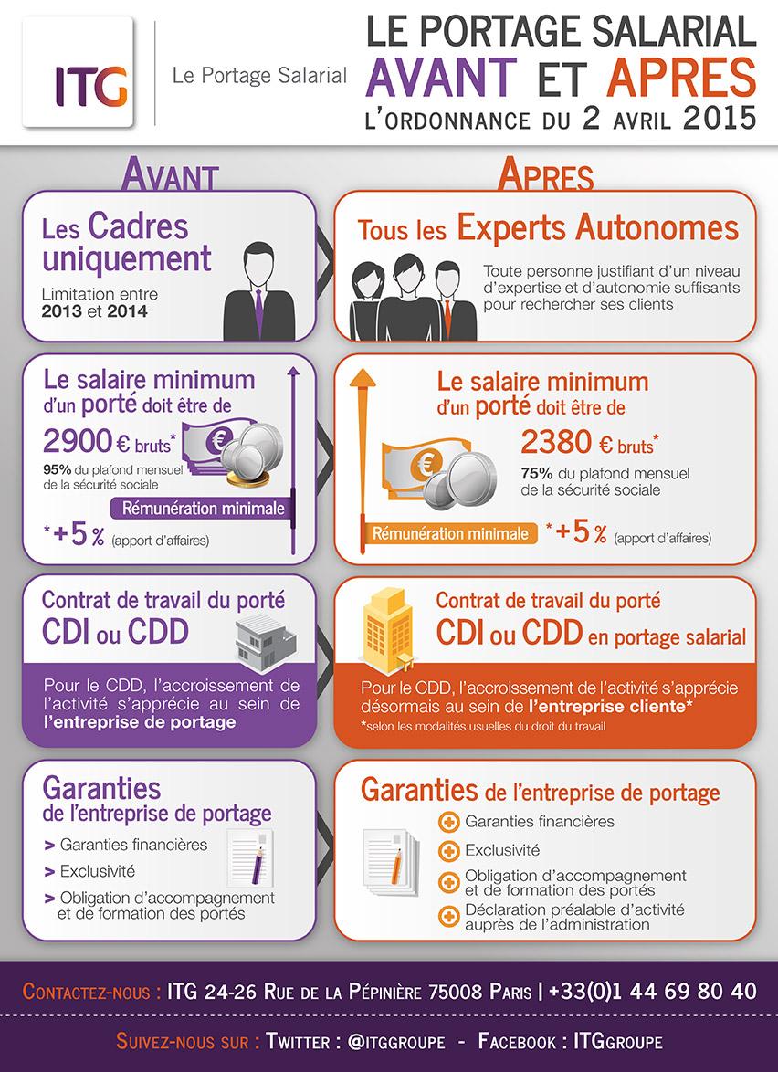 infographie-itg-portage-salarial-ordonnance-avril-2015