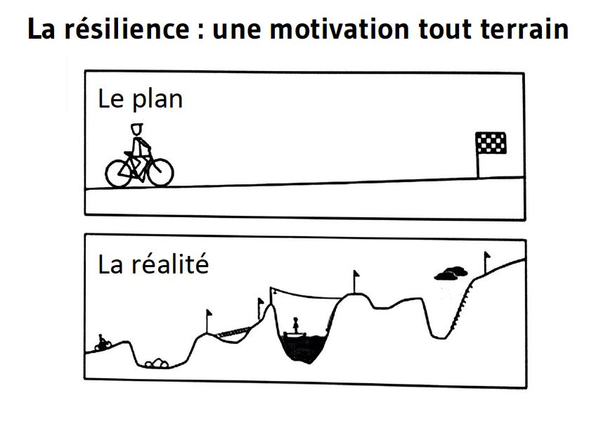 Résilience : rebondir face aux difficultés