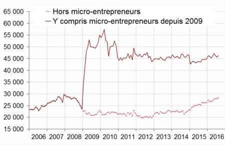 nombre-entrepreneurs-en-france