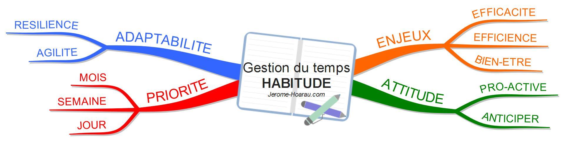 Gestion du temps HABITUDE Jerome-Hoarau.com