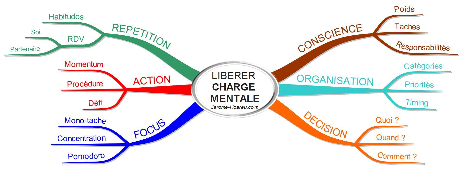 LIBERER CHARGE MENTALE Jerome-Hoarau.com